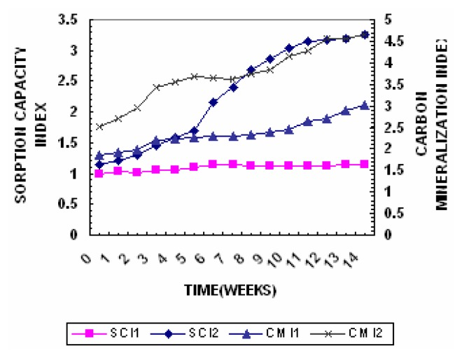 In vitro models for oral malodor